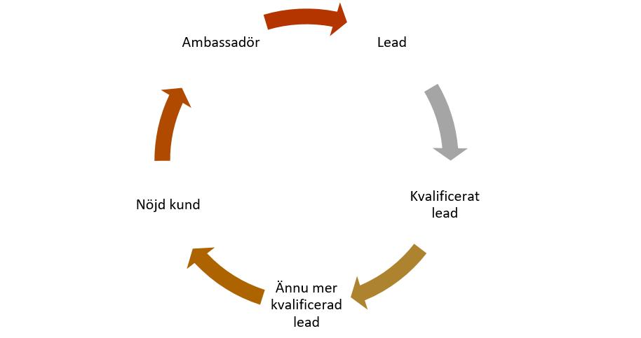 7 steg för att förbättra samarbetet mellan försäljnings- och marknadsavdelningen